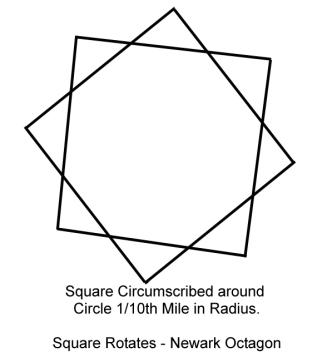 Squares rotate
