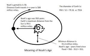 The  meaning of Noah's age can be understood by relating it to astronomy and the most important numbers related to Earth: its diameter, the distance it travels in a year and its distance from the Sun.