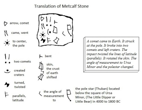 The Metcalf Stone translated.
