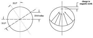Side view and front view of rotation of planet's ctust with maximum displacement along a single meridian.