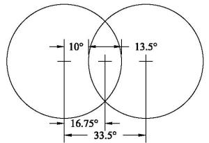 Overlapping polar circles creates a vesica shape where the thickest ice on the planet is found.