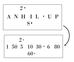 The translation of the Bat Creek Stone into both letters and numbers.