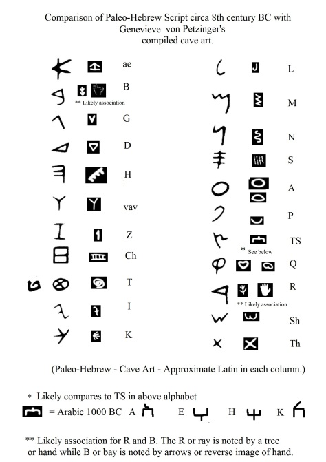 Comparison of cave art to Paleo-Hebrew script circa 8th century BC.