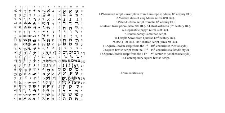 paleo-hebrew   noahsage