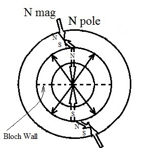 earth s magnetism noahsage Creating a Magnetic Vortex is earth losing its magnetism